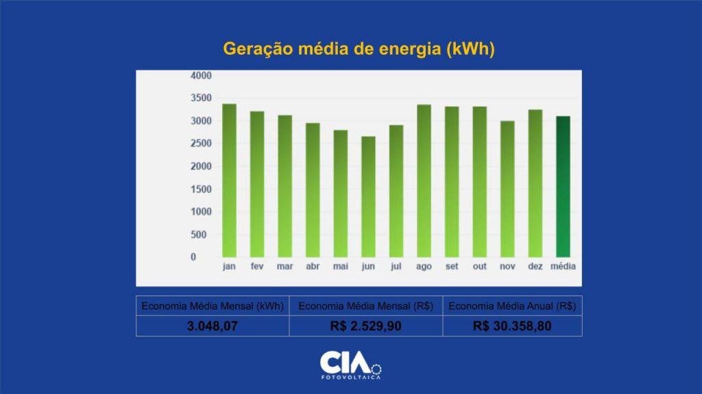 Gráfico com a geração média de energia