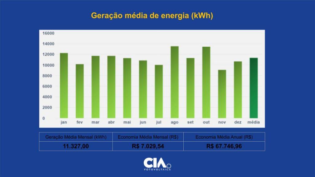 Gráficos com registro de consumo de energia
